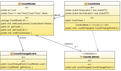 countmodel_view_class
