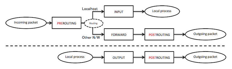 iptables_packet_flow