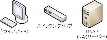 diagram_qnap_sw